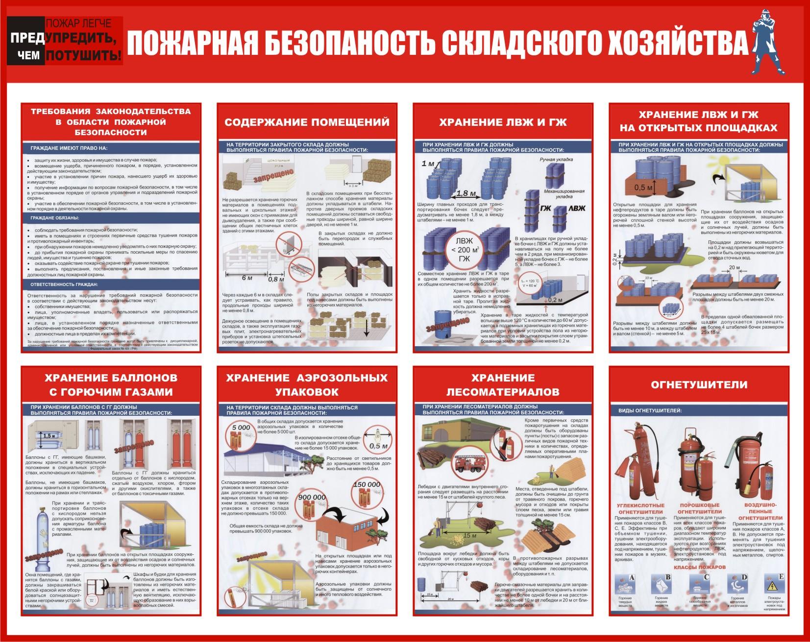 инструкция противопожарная для складов
